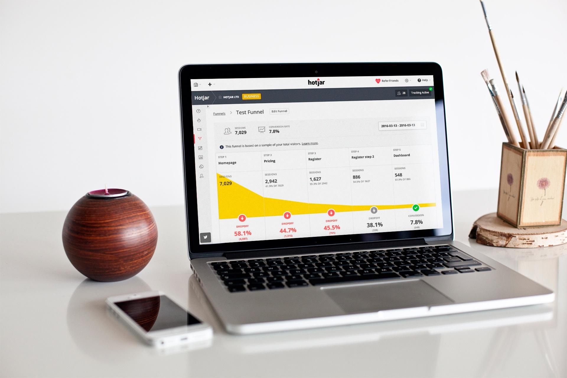 Hotjar - growth hacking aktivnosti