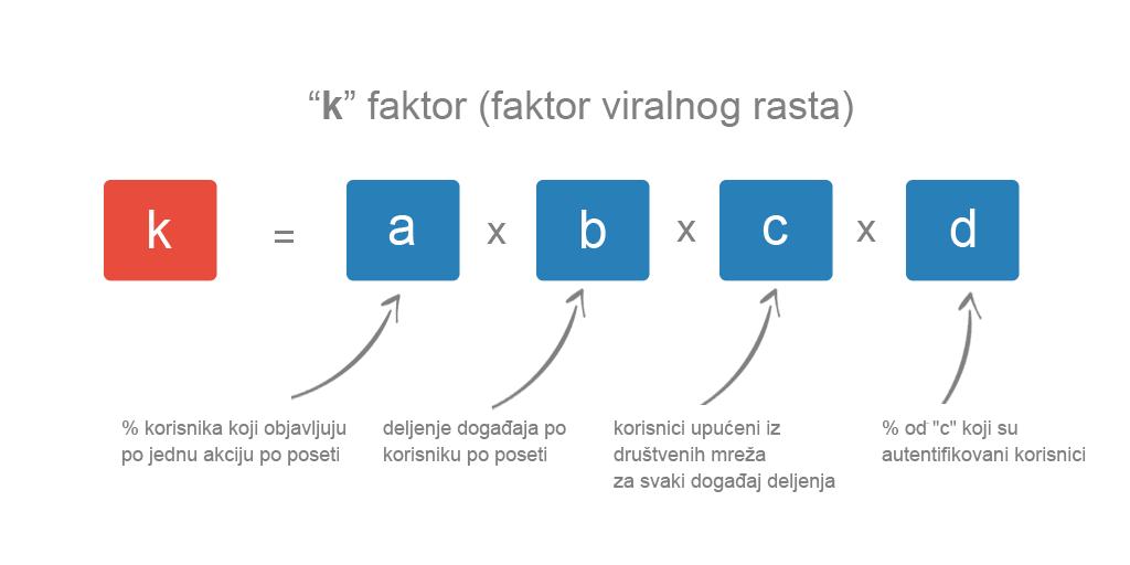 k faktor - faktor viralnog rasta