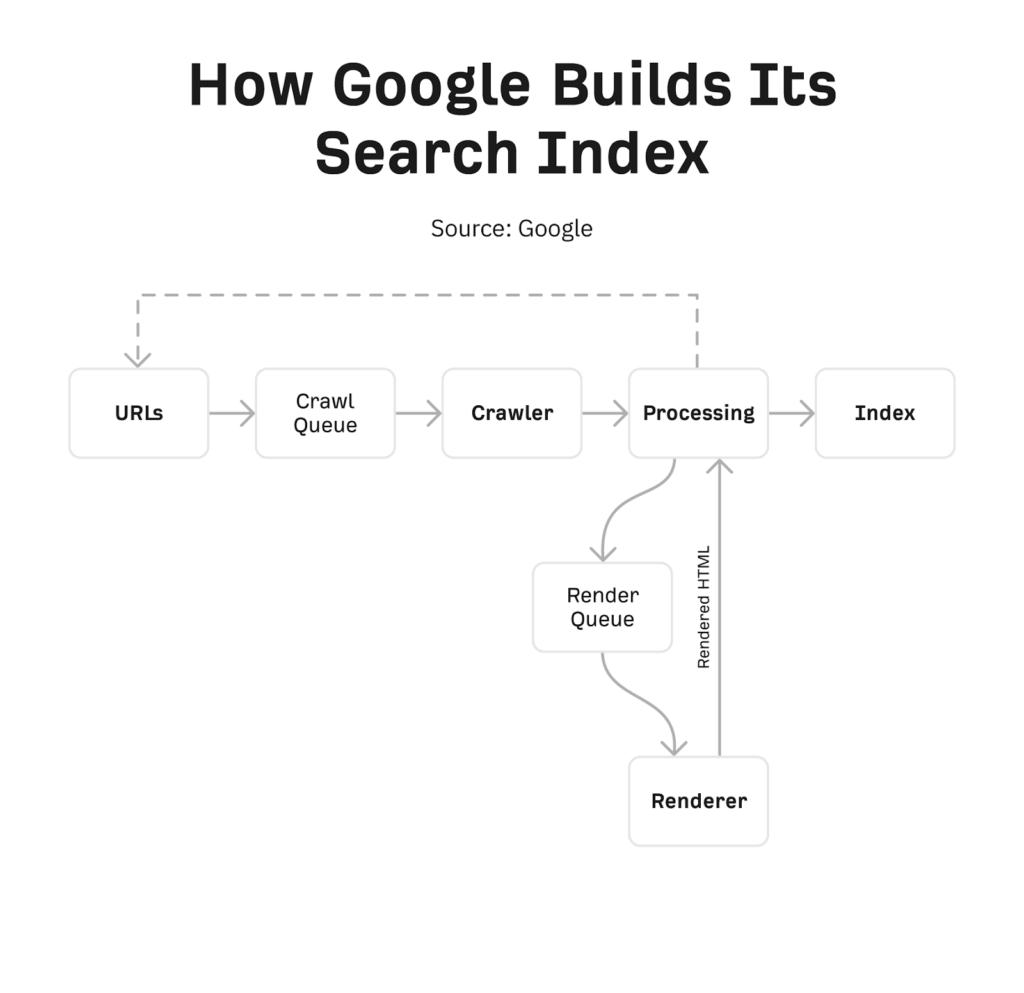 Kako izgleda kada Google kreira svoj indeks pretrage - Šta je tehnički SEO