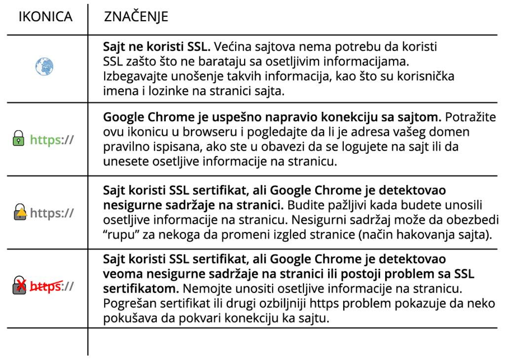 Šta je tehnički SEO - SSL – HTTPS/HTTP